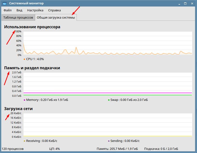 Общая загрузка системы Astra Linux